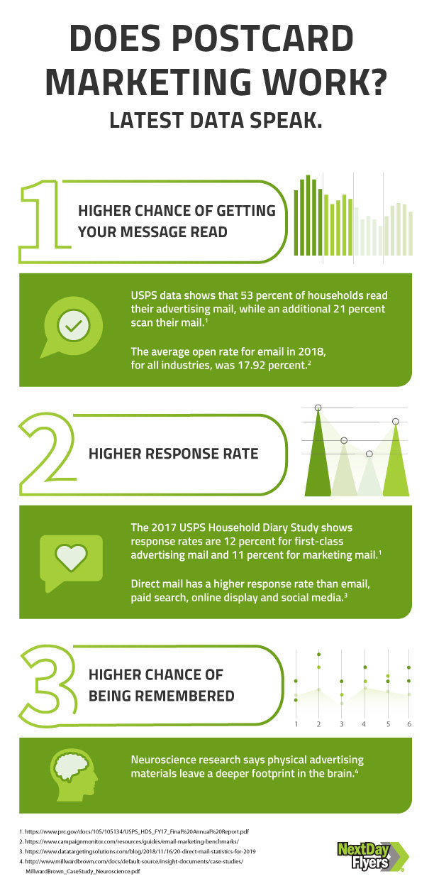 Postcard Marketing Works: Latest Data Says So [Infographics]